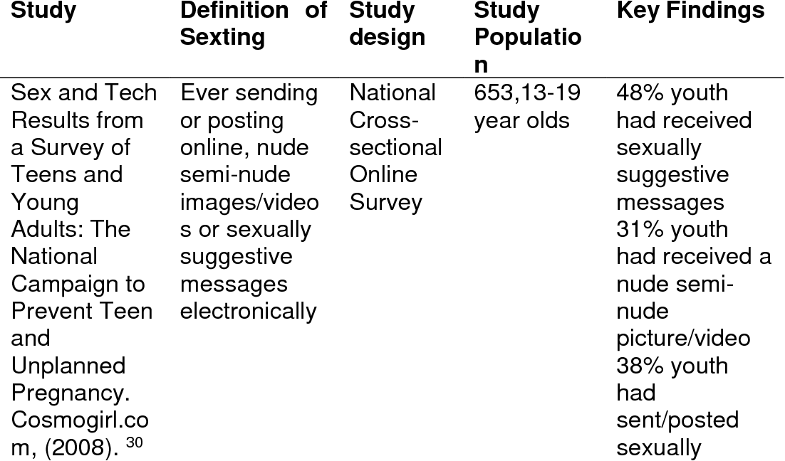 Key Findings From National Longitudinal >> Table 1 From Sexting And Mental Health A School Based Longitudinal