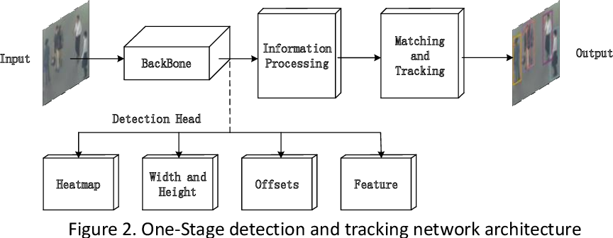 Figure 3 for Compensation Tracker: Data Association Method for Lost Object
