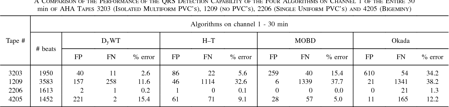 TABLE I A COMPARISON OF THE PERFORMANCE OF THE QRS DETECTION CAPABILITY OF THE FOUR ALGORITHMS ON CHANNEL 1 OF THE ENTIRE 30 min OF AHA TAPES 3203 (ISOLATED MULTIFORM PVC'S), 1209 (NO PVC'S), 2206 (SINGLE UNIFORM PVC'S) AND 4205 (BIGEMINY)