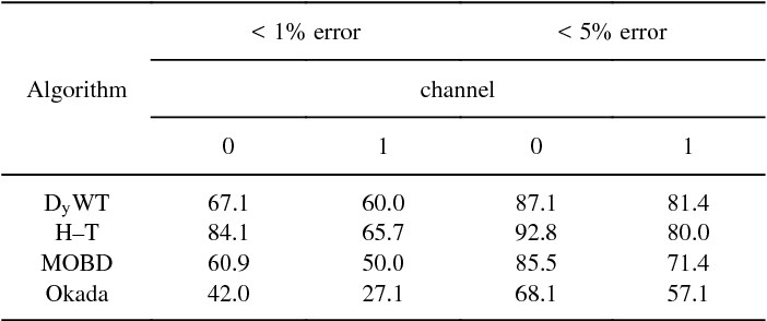 TABLE II PERCENTAGE OF TAPES FOR EACH ALGORITHM THAT HAVE ERROR RATES LESS THAN 1% AND 5%, RESPECTIVELY, FOR BOTH CHANNELS OF THE AHA DATABASE