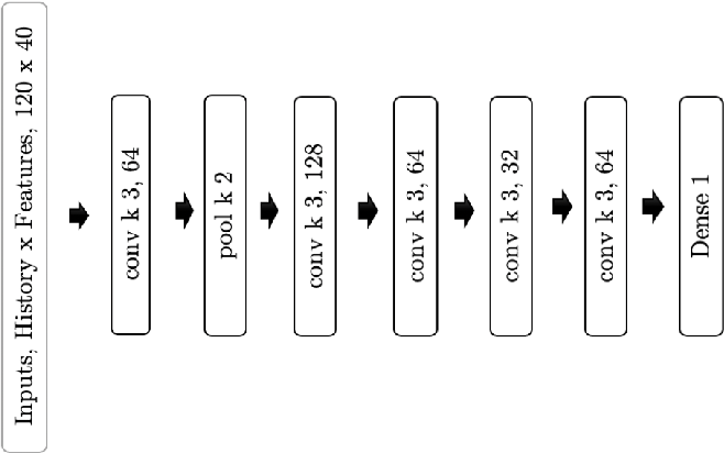 Figure 1 for Prediction of GNSS Phase Scintillations: A Machine Learning Approach