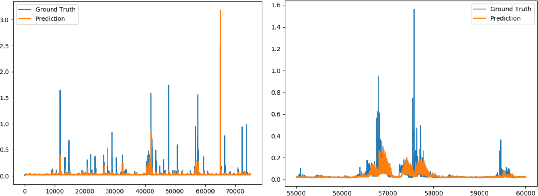 Figure 2 for Prediction of GNSS Phase Scintillations: A Machine Learning Approach