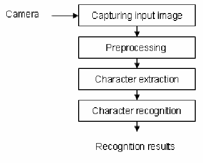 Fig. 1. System configuration for recognizing camera document image.