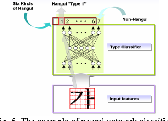 Fig. 5. The example of neural network classifier.
