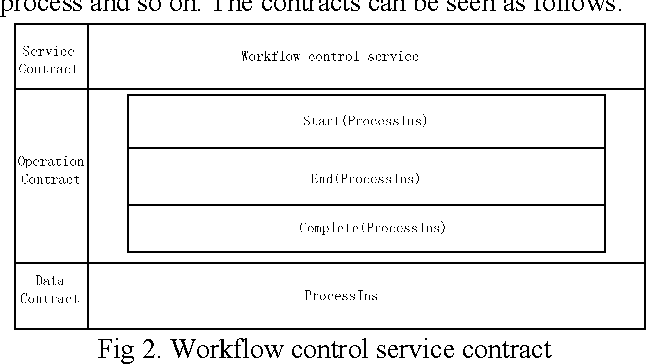Figure 2 from Design of Workflow Engine Based on WCF