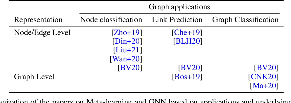 Figure 1 for Meta-Learning with Graph Neural Networks: Methods and Applications