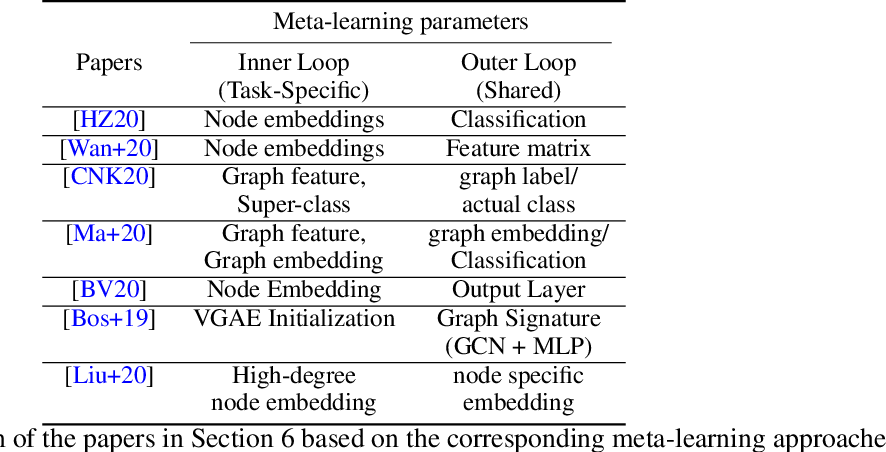 Figure 3 for Meta-Learning with Graph Neural Networks: Methods and Applications