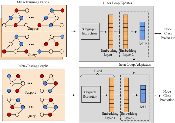 Figure 2 for Meta-Learning with Graph Neural Networks: Methods and Applications
