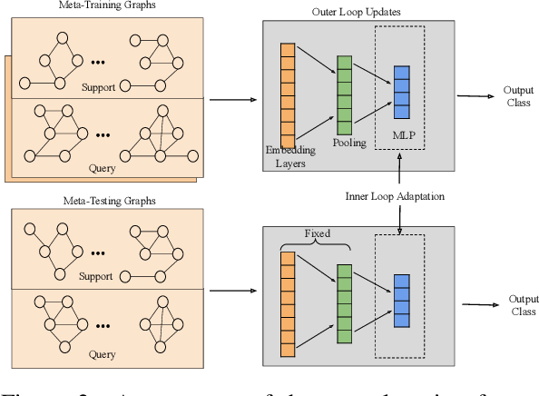 Figure 4 for Meta-Learning with Graph Neural Networks: Methods and Applications