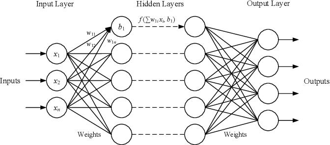 Figure 1 for EvilModel: Hiding Malware Inside of Neural Network Models