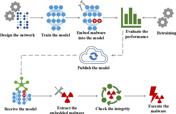 Figure 2 for EvilModel: Hiding Malware Inside of Neural Network Models