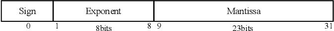 Figure 3 for EvilModel: Hiding Malware Inside of Neural Network Models