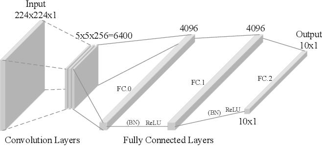 Figure 4 for EvilModel: Hiding Malware Inside of Neural Network Models
