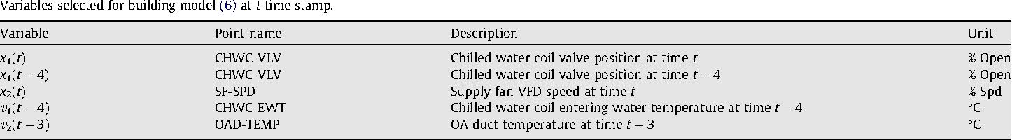 Cooling output optimization of an air handling unit - Semantic Scholar