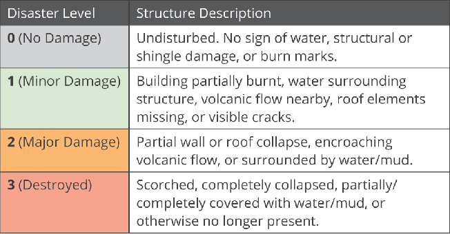 Figure 3 for xBD: A Dataset for Assessing Building Damage from Satellite Imagery