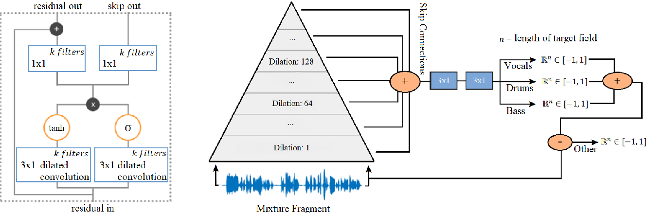 Figure 1 for End-to-end music source separation: is it possible in the waveform domain?