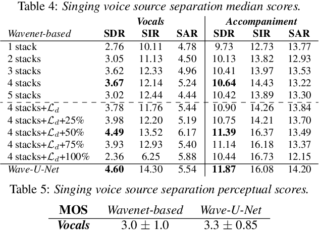 Figure 4 for End-to-end music source separation: is it possible in the waveform domain?