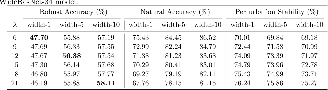 Figure 2 for Does Network Width Really Help Adversarial Robustness?