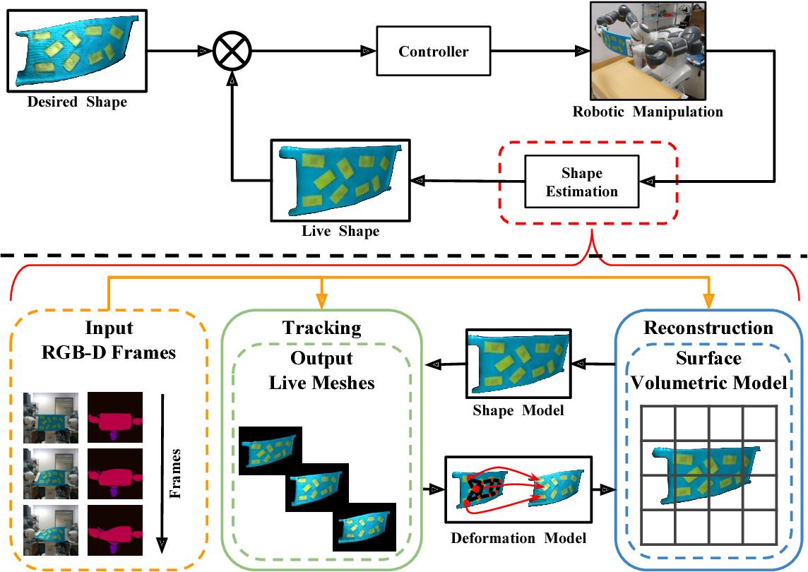 Figure 1 for Robust Shape Estimation for 3D Deformable Object Manipulation