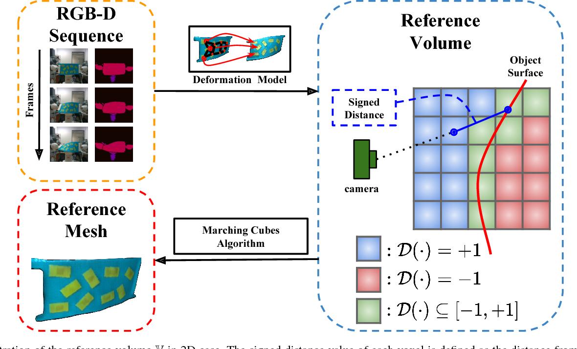 Figure 2 for Robust Shape Estimation for 3D Deformable Object Manipulation