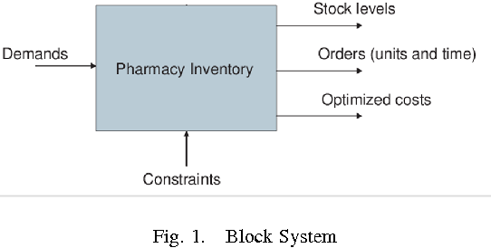 Application of robust model predictive control to inventory