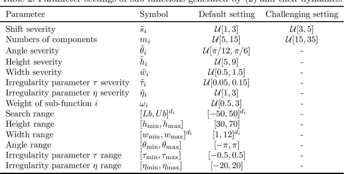 Figure 4 for Generating Large-scale Dynamic Optimization Problem Instances Using the Generalized Moving Peaks Benchmark