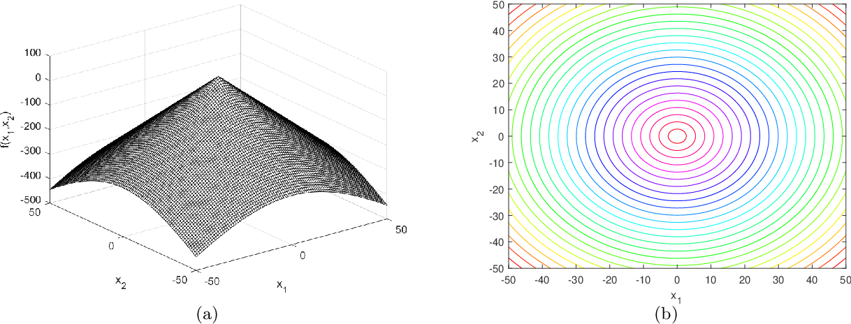 Figure 1 for Generating Large-scale Dynamic Optimization Problem Instances Using the Generalized Moving Peaks Benchmark