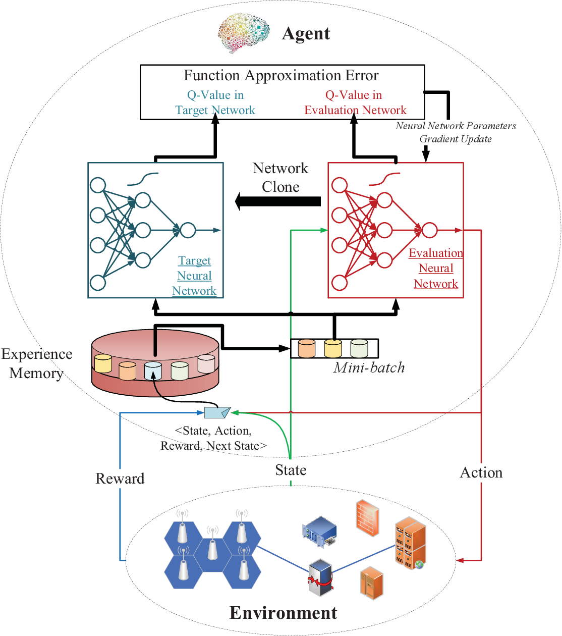 Figure 1 for Deep Reinforcement Learning for Network Slicing