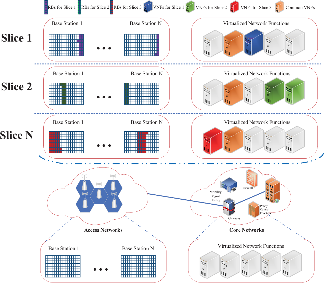 Figure 2 for Deep Reinforcement Learning for Network Slicing