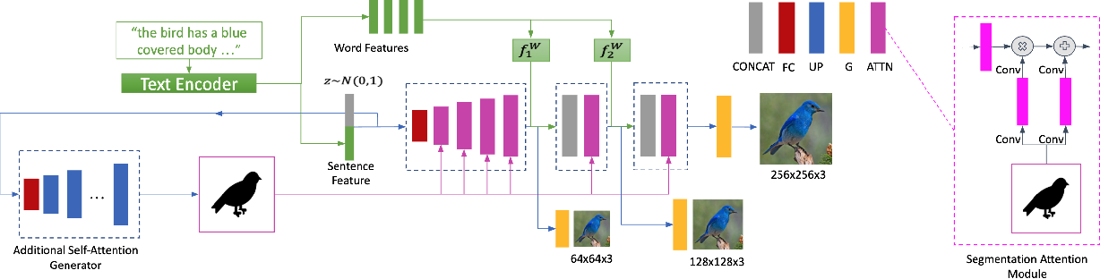 Figure 3 for SegAttnGAN: Text to Image Generation with Segmentation Attention