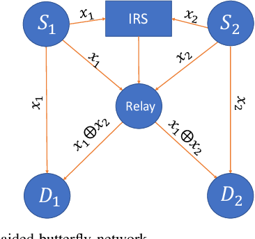 Figure 1 for Wireless Network Coding with Intelligent Reflecting Surfaces