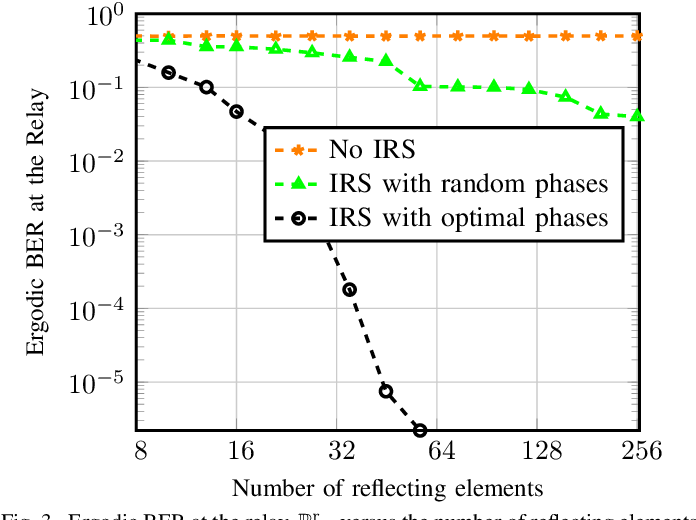 Figure 3 for Wireless Network Coding with Intelligent Reflecting Surfaces