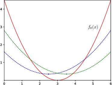 Figure 2 for Optimal Query Complexity of Secure Stochastic Convex Optimization