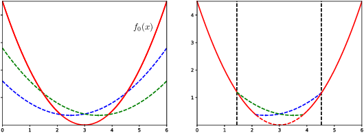 Figure 1 for Optimal Query Complexity of Secure Stochastic Convex Optimization