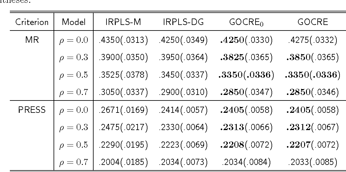 Table 2: Performance Comparison in Analyzing Simulated Data. Reported are the median MR and PRESS across 100 simulated data sets, with standard errors presented in the parentheses.