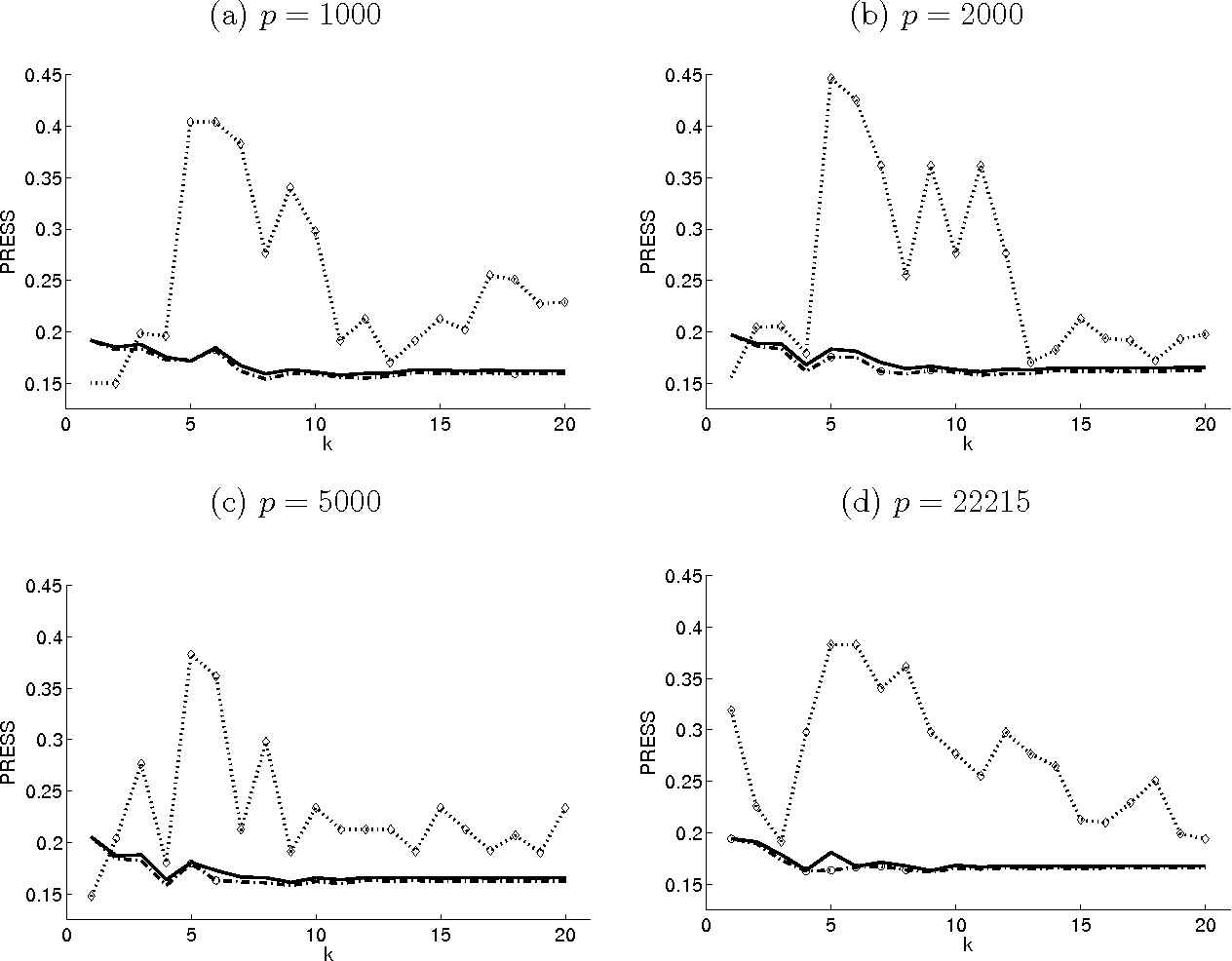 Figure 2: Sum of Squares of the Prediction Residuals (PRESS) in Analyzing the Lung Cancer Data. The results were obtained using IRPLS-M (dotted lines), IRPLS-DG (dashed dotted lines), GOCRE0 (dashed lines), and GOCRE (solid lines) respectively. Non-converged methods were marked by diamonds for IRPLS-M, and circles for IRPLS-DG.
