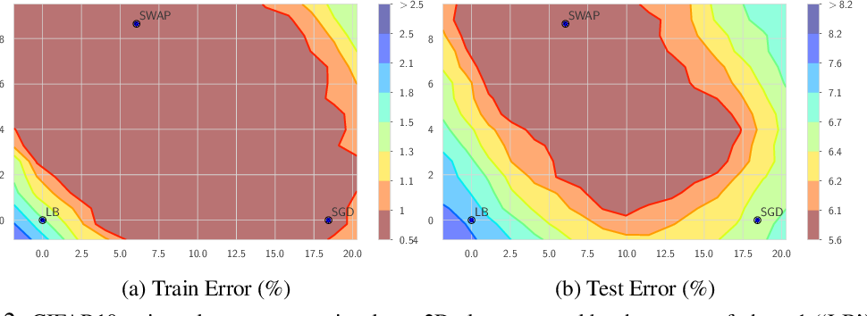Figure 3 for Stochastic Weight Averaging in Parallel: Large-Batch Training that Generalizes Well