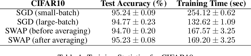 Figure 2 for Stochastic Weight Averaging in Parallel: Large-Batch Training that Generalizes Well