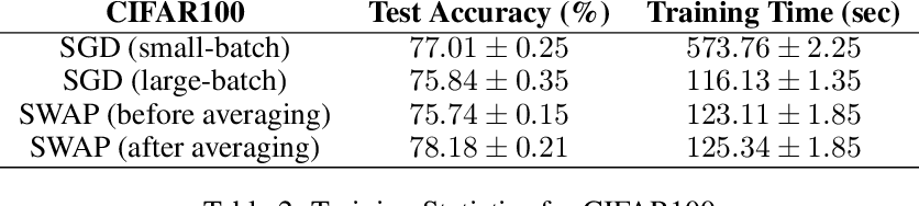 Figure 4 for Stochastic Weight Averaging in Parallel: Large-Batch Training that Generalizes Well