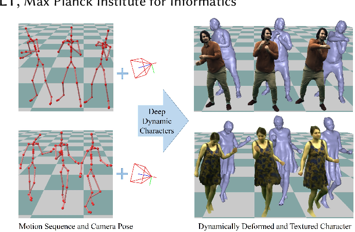 Figure 1 for Real-time Deep Dynamic Characters