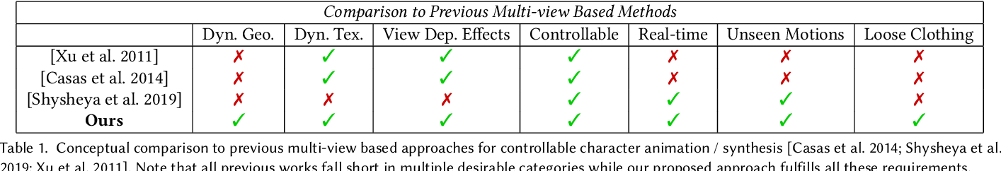 Figure 2 for Real-time Deep Dynamic Characters
