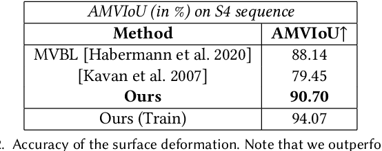 Figure 4 for Real-time Deep Dynamic Characters
