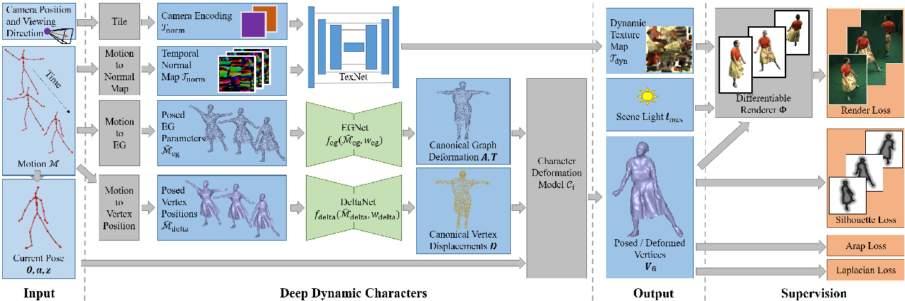 Figure 3 for Real-time Deep Dynamic Characters