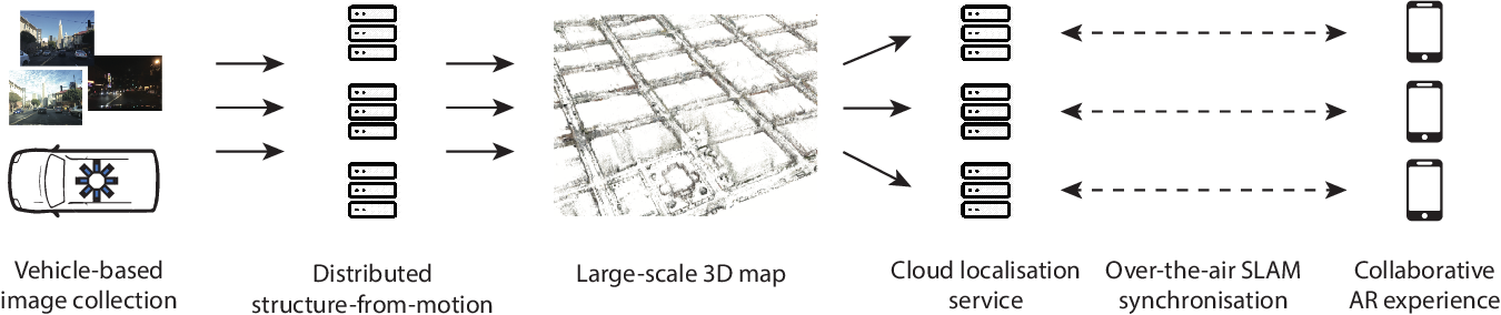 Figure 2 for Collaborative Augmented Reality on Smartphones via Life-long City-scale Maps