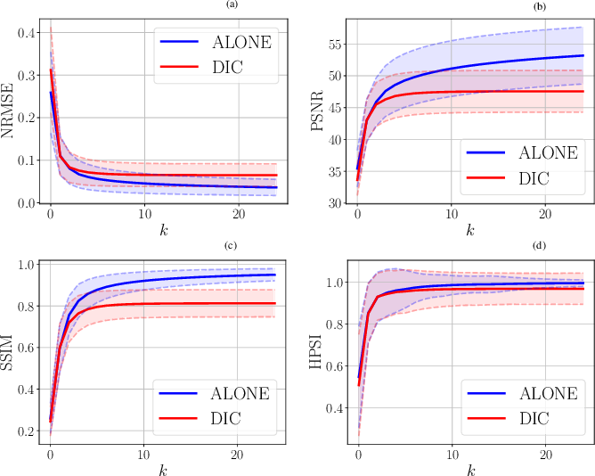 Figure 2 for Unsupervised Adaptive Neural Network Regularization for Accelerated Radial Cine MRI