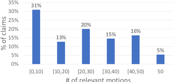 Figure 3 for A Dataset of General-Purpose Rebuttal