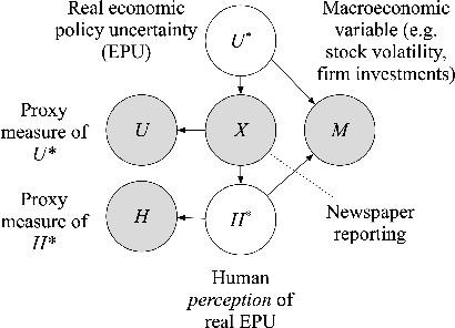 Figure 2 for Uncertainty over Uncertainty: Investigating the Assumptions, Annotations, and Text Measurements of Economic Policy Uncertainty