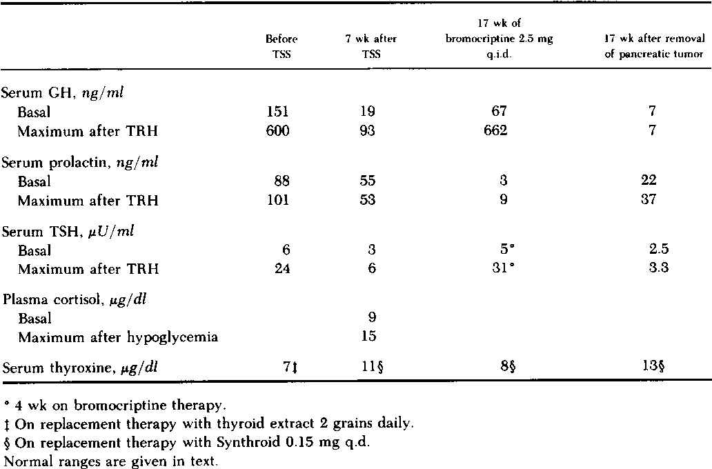 Table Iii From Somatotroph Hyperplasia Successful Treatment Of