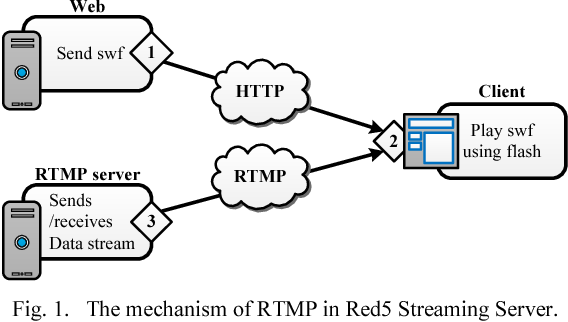 High Performance Streaming Based on H264 and Real Time