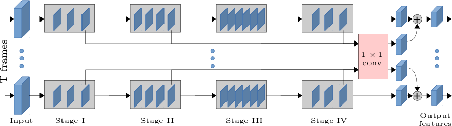 Figure 3 for Knowing What, Where and When to Look: Efficient Video Action Modeling with Attention